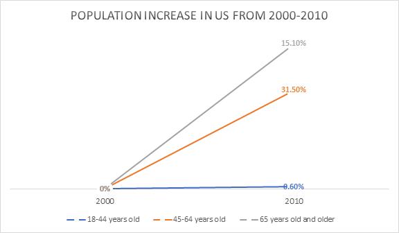 population increase statistic