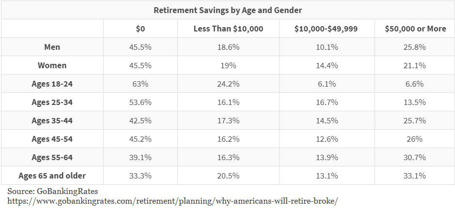 Retirement Savings by and and gender statistics