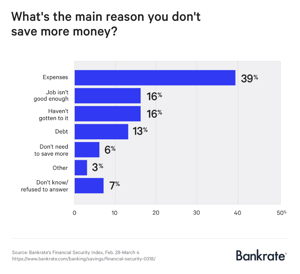 Reason people don't save money survey